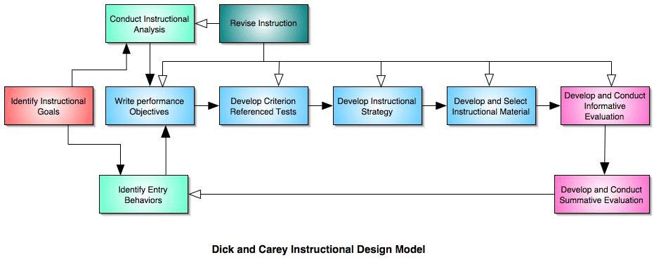 Dick And Carey Model Instructionaldesign
