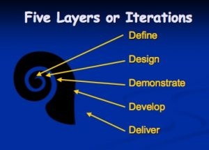 Spiral Model - InstructionalDesign org